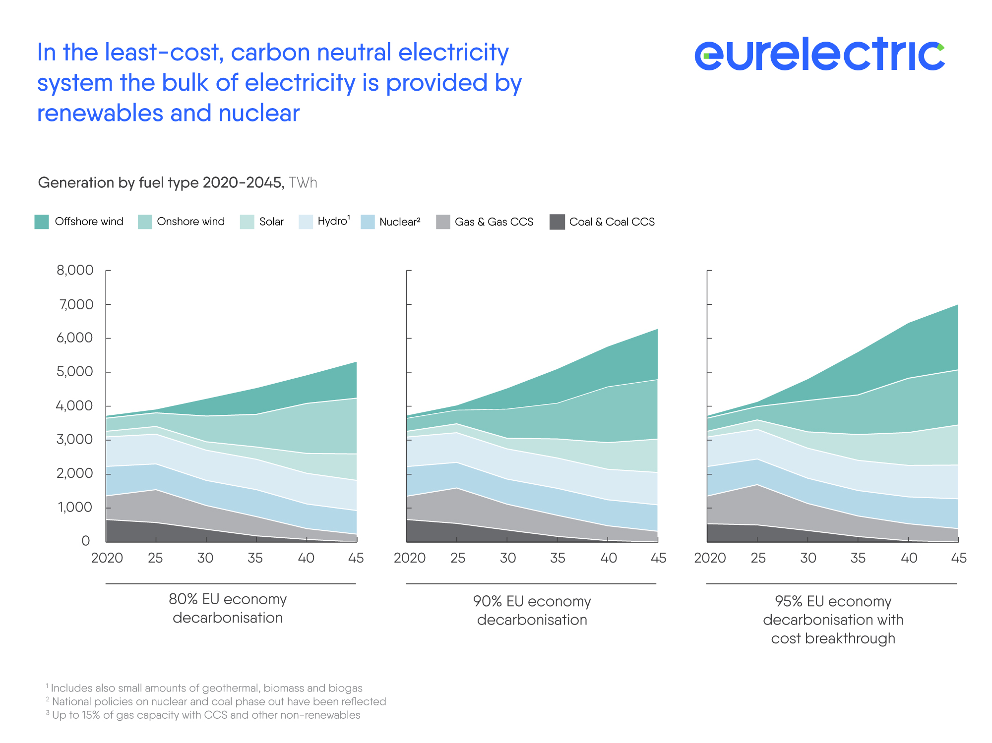 Decarbonisation pathways graph3