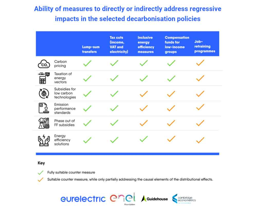 Ability Of Measures To Directly Or Indirectly Address Regressive Impacts In The Selected Decarbonisation Policies