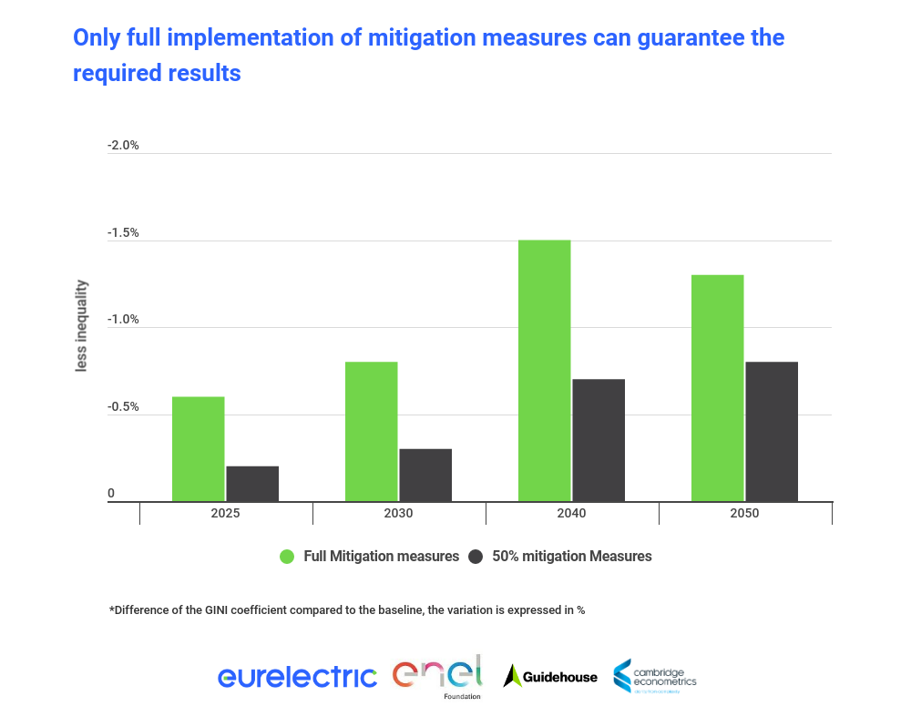 Sensitivity Of Combined Policy Package To Scale Of Mitigation Measures