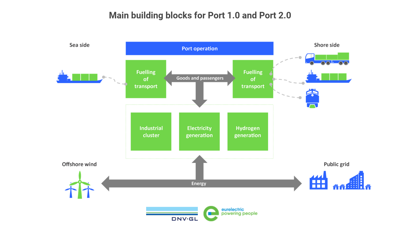 Main Building Blocks For Port 10 And Port 20
