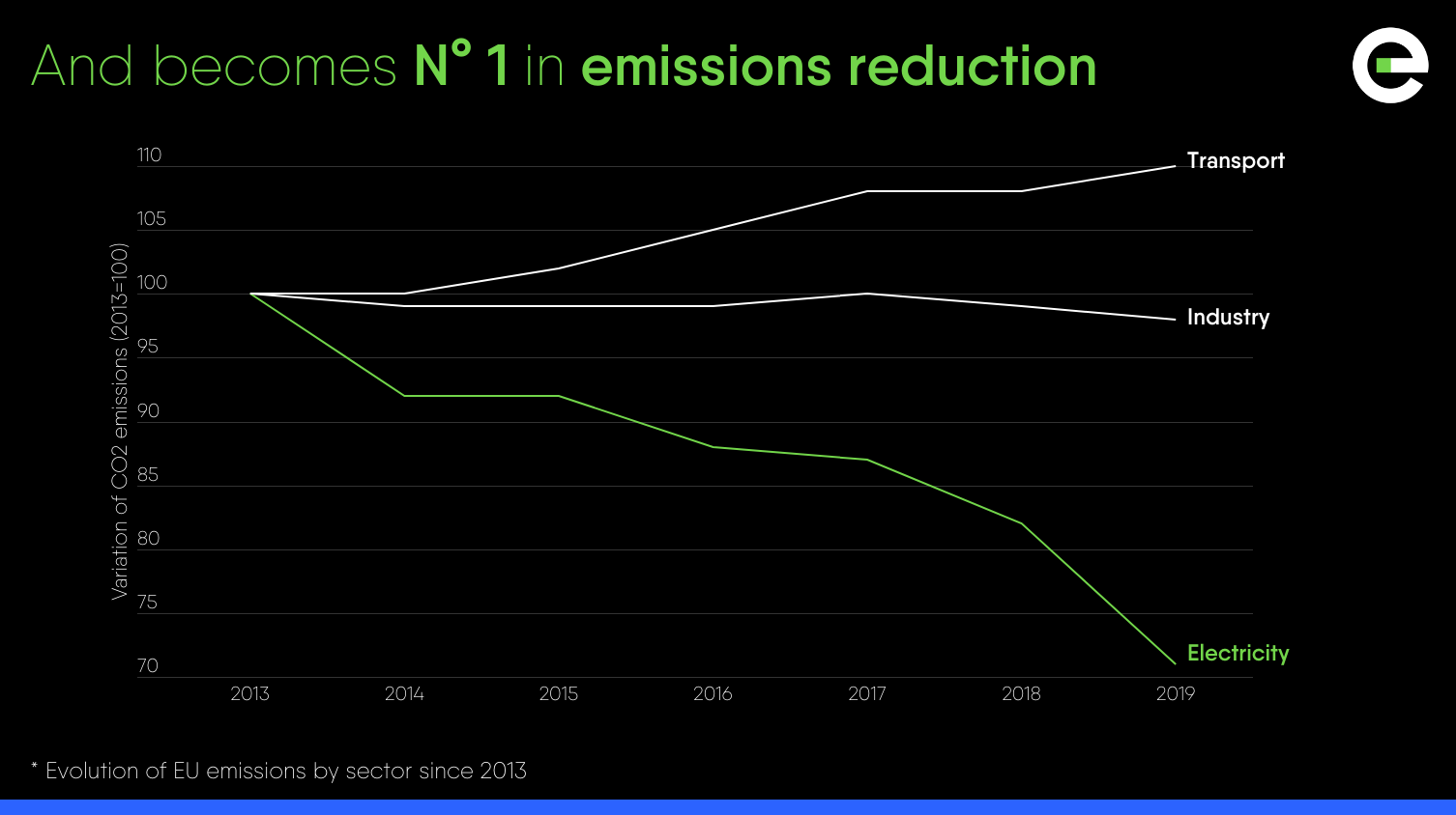 Power Barometer 2020: and becomes n°1 in emissions reduction