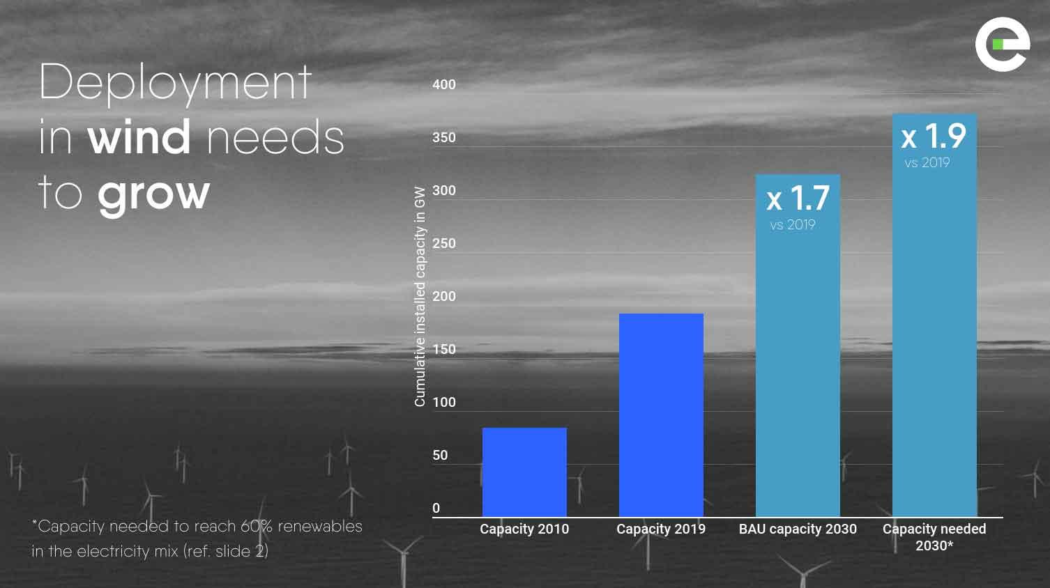 Power Barometer 2020: deployment in wind needs to grow