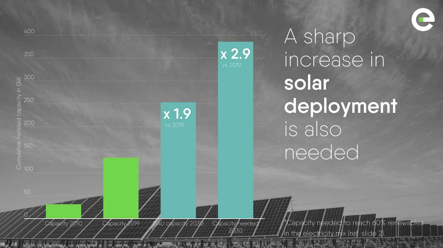 Power Barometer 2020: a sharp increase in solar deployment is also needed