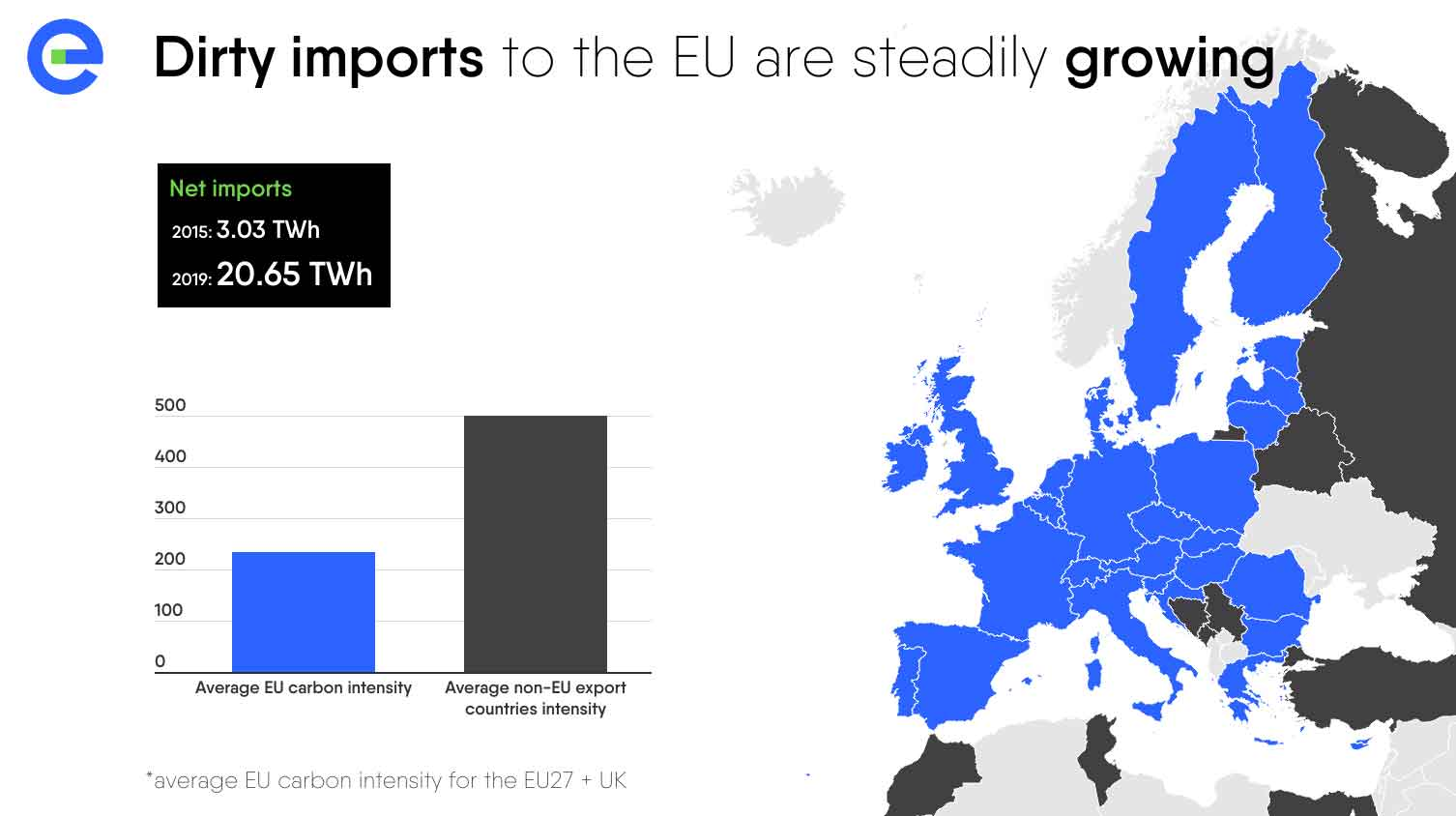 Power Barometer 2020: dirty imports to the EU are steadily growing