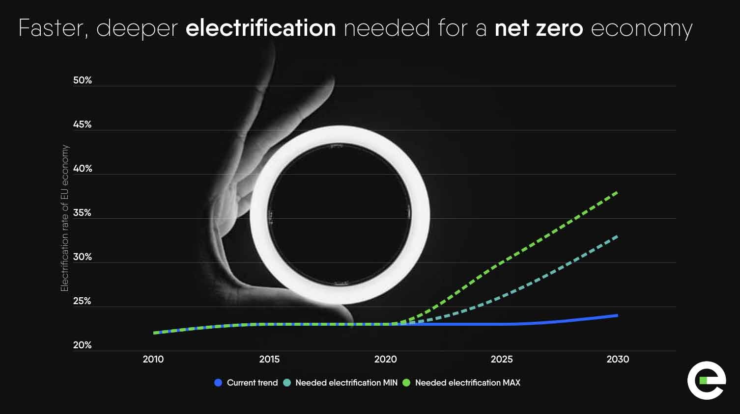 Power Barometer 2020: faster, deeper electrification needed for a net zero economy