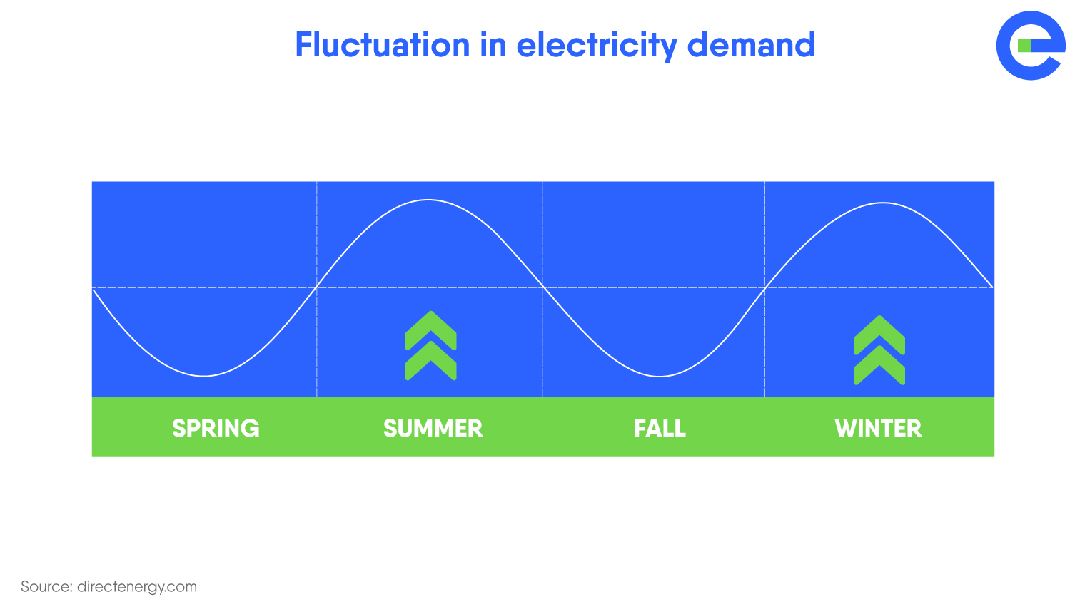 Storage Report 2020 - Fluctuation in electricity demand