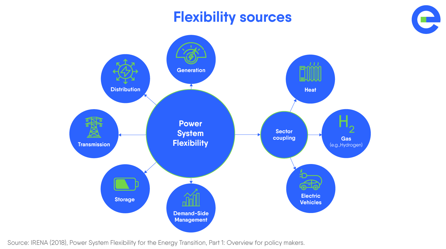Storage Report 2020 - Flexibility sources