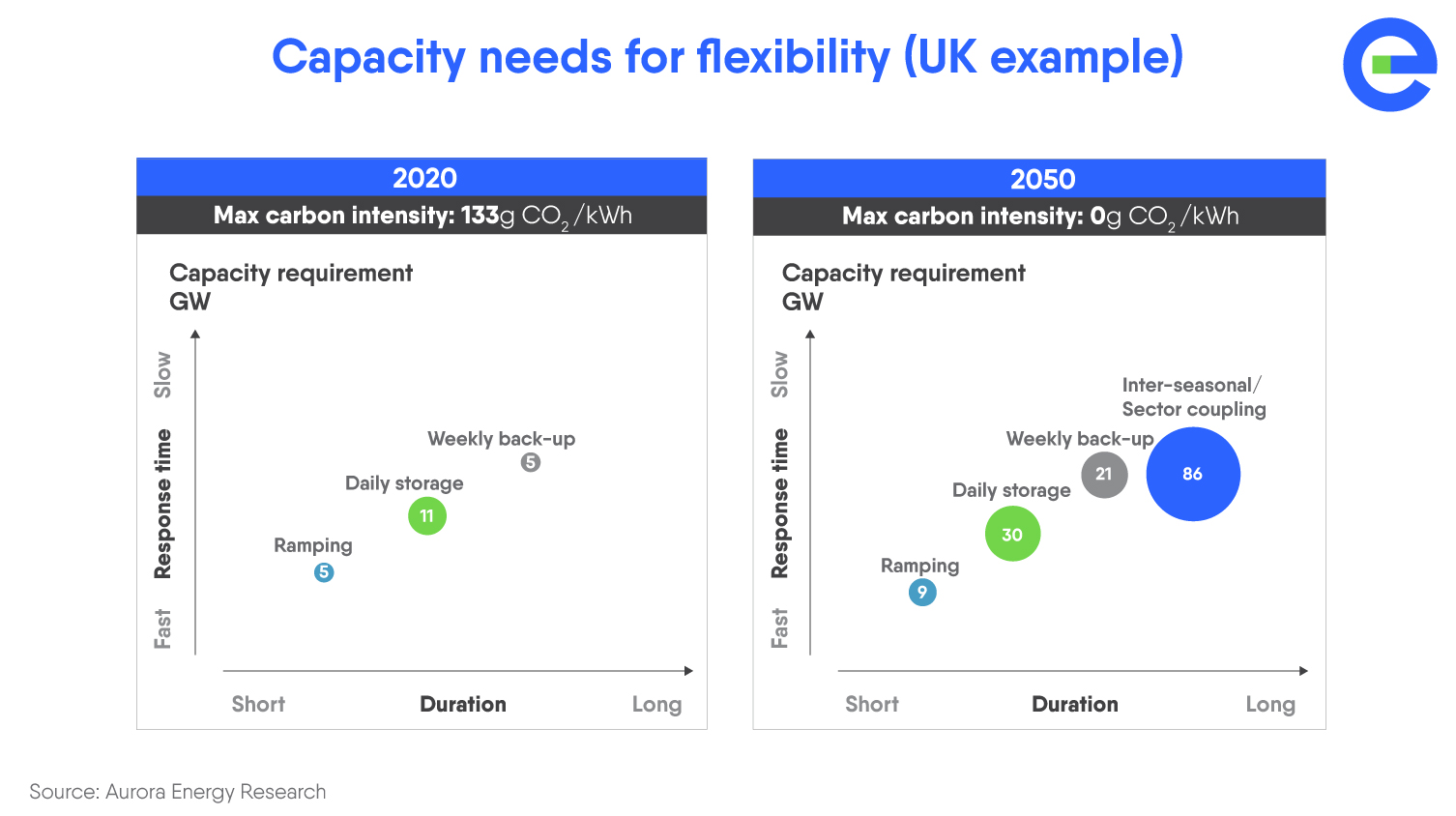 Storage Report 2020 - Capacity needs for flexibility