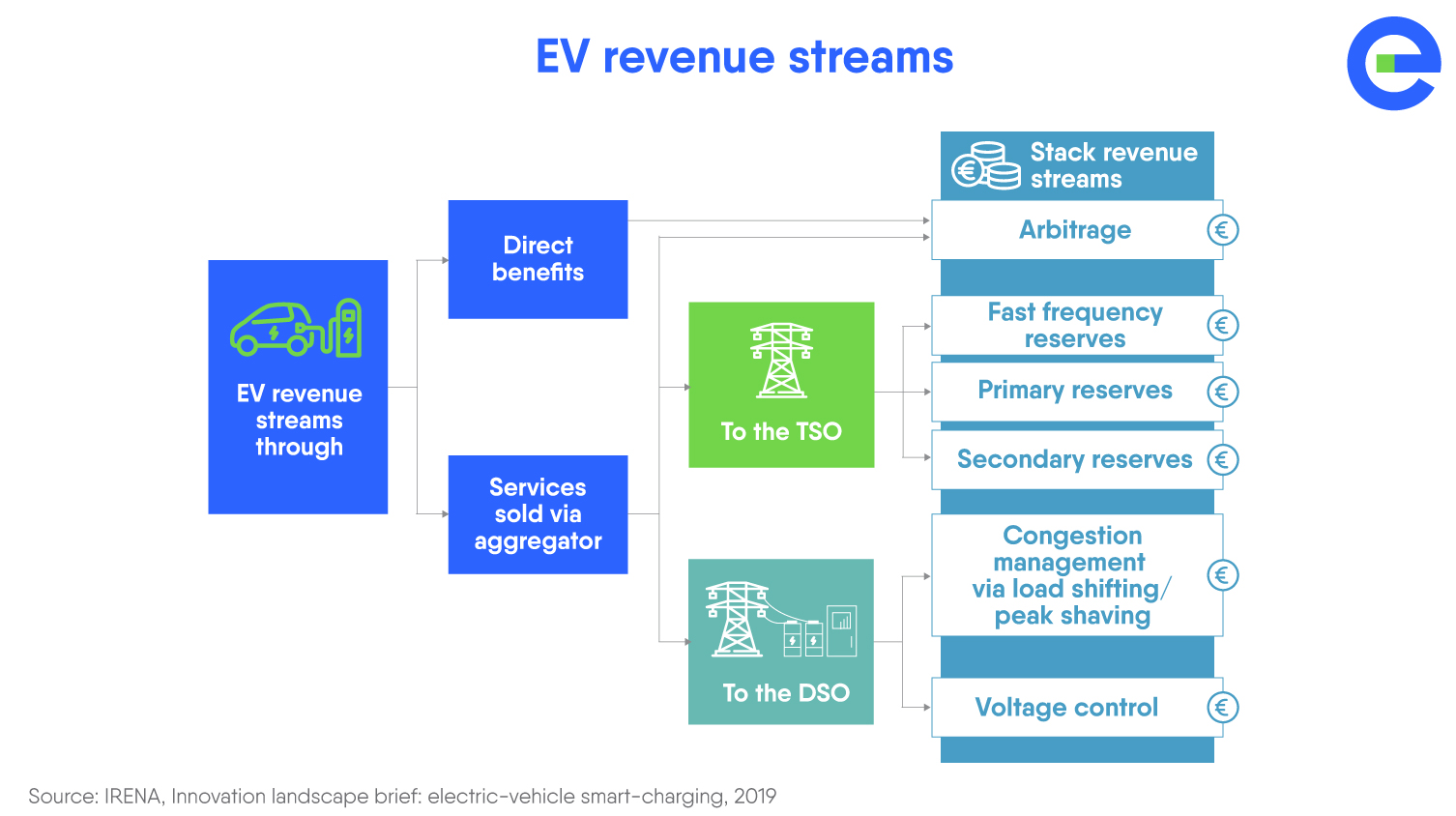 Storage Report 2020 - EV revenue streams